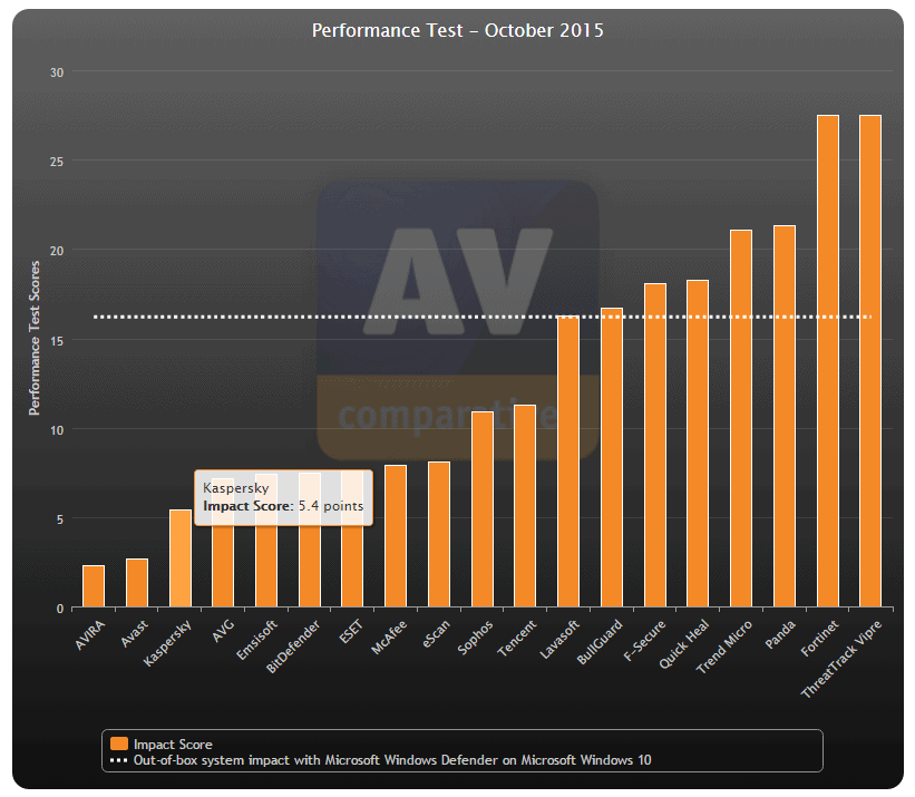 Kaspersky - Teste de desempenho