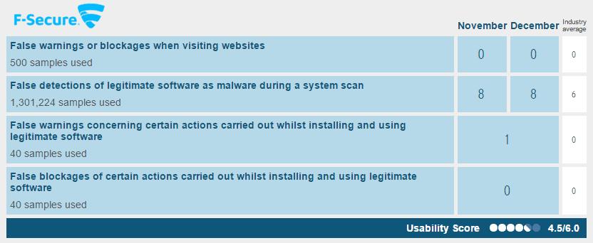 Teste dos melhores antivírus para servidores