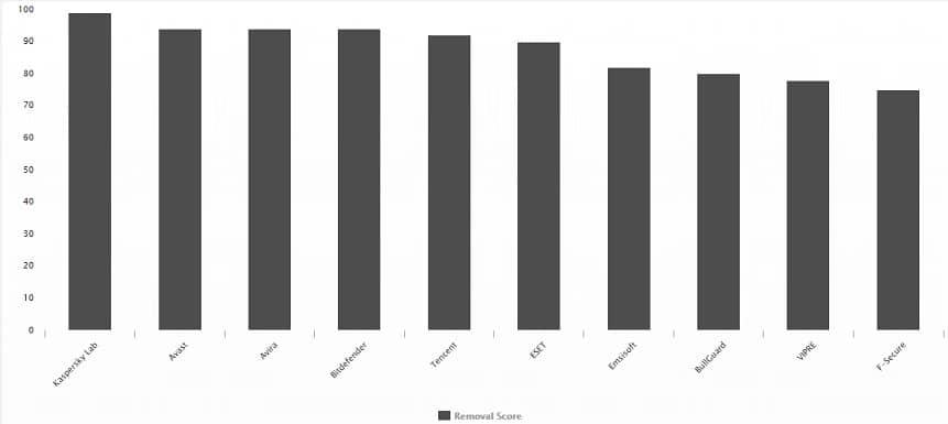 Gráfico dos melhores antivírus de 2019 no teste de remoção de malwares