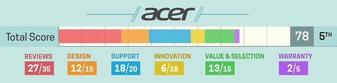 Avaliação notebook Acer