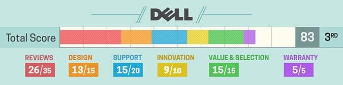 Avaliação notebook Dell