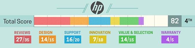 Avaliação notebook HP