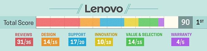 Avaliação notebook Lenovo