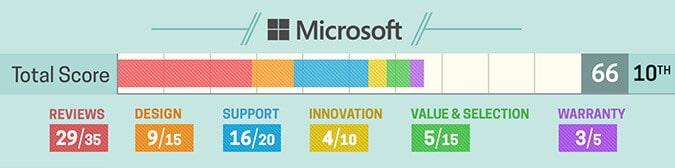 Avaliação notebook Microsoft