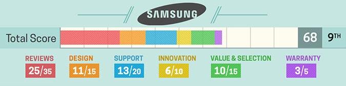 Avaliação notebook Samsung
