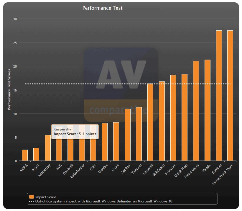 Teste de desempenho do antivírus Kaspersky