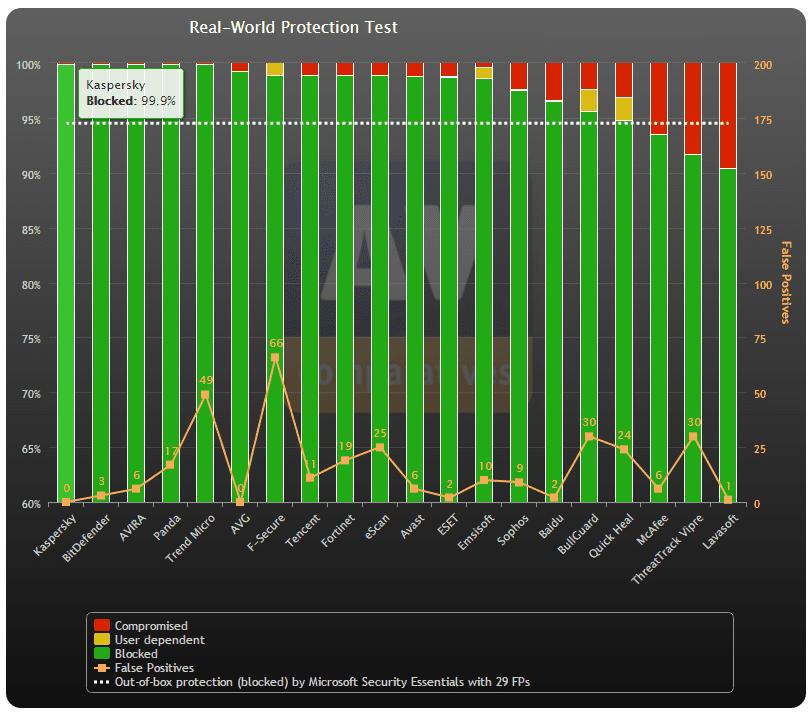 Teste de proteção em tempo real do antivírus Kaspersky
