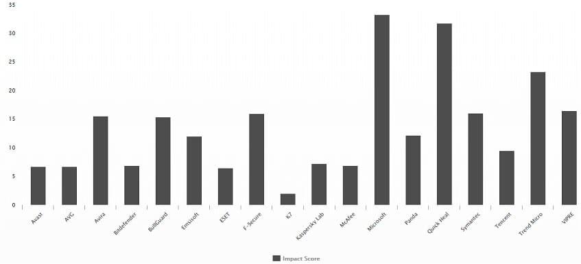 Gráfico dos melhores antivírus de 2021 no teste de desempenho